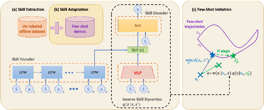 Figure 3 for Hierarchical Few-Shot Imitation with Skill Transition Models