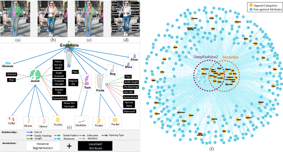Figure 1 for Fashionpedia: Ontology, Segmentation, and an Attribute Localization Dataset
