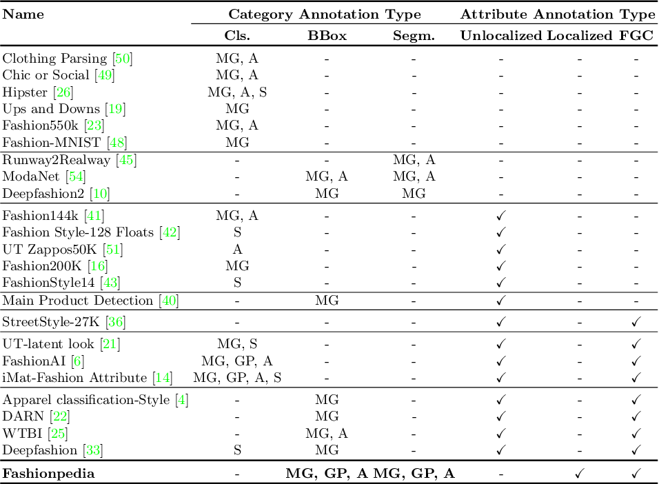 Figure 2 for Fashionpedia: Ontology, Segmentation, and an Attribute Localization Dataset