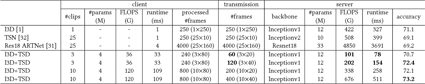 Figure 1 for Temporal Sequence Distillation: Towards Few-Frame Action Recognition in Videos