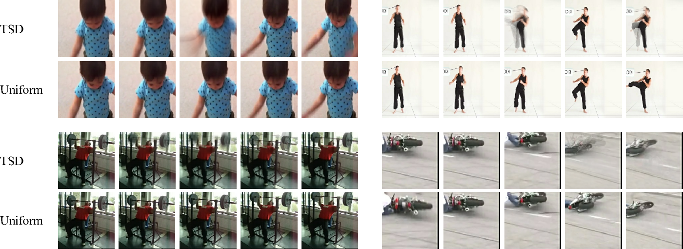 Figure 3 for Temporal Sequence Distillation: Towards Few-Frame Action Recognition in Videos