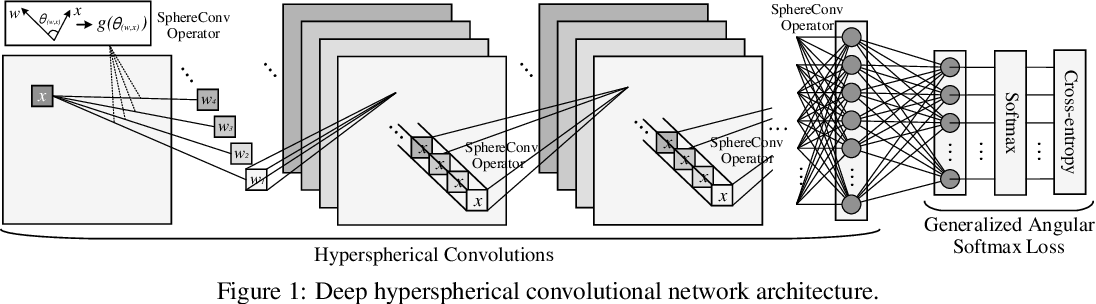 Figure 1 for Deep Hyperspherical Learning