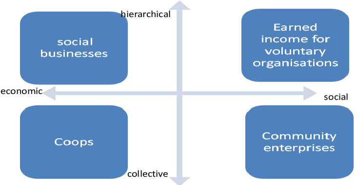 Figure 1 from What's in a name? The construction of social