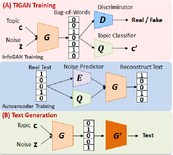 Figure 1 for Learning Interpretable and Discrete Representations with Adversarial Training for Unsupervised Text Classification