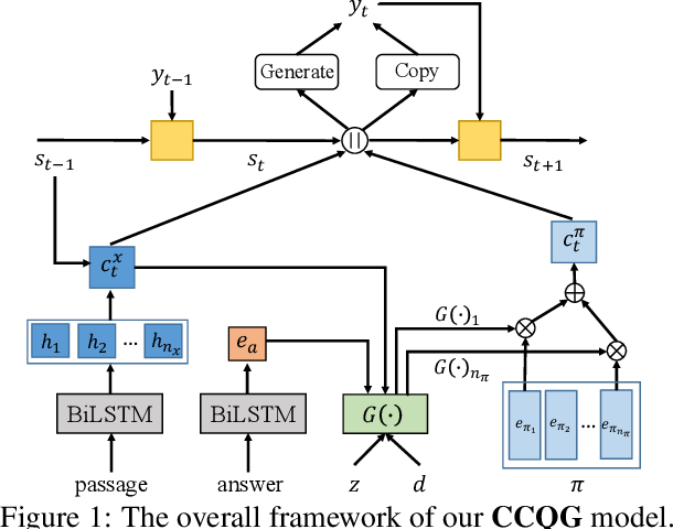 Figure 1 for Simple or Complex? Complexity-Controllable Question Generation with Soft Templates and Deep Mixture of Experts Model