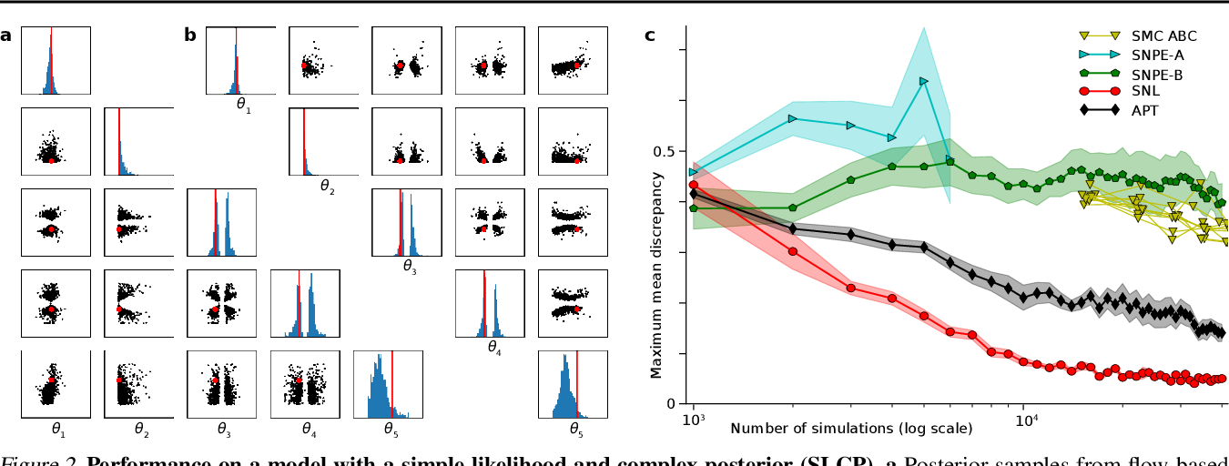 Figure 3 for Automatic Posterior Transformation for Likelihood-Free Inference