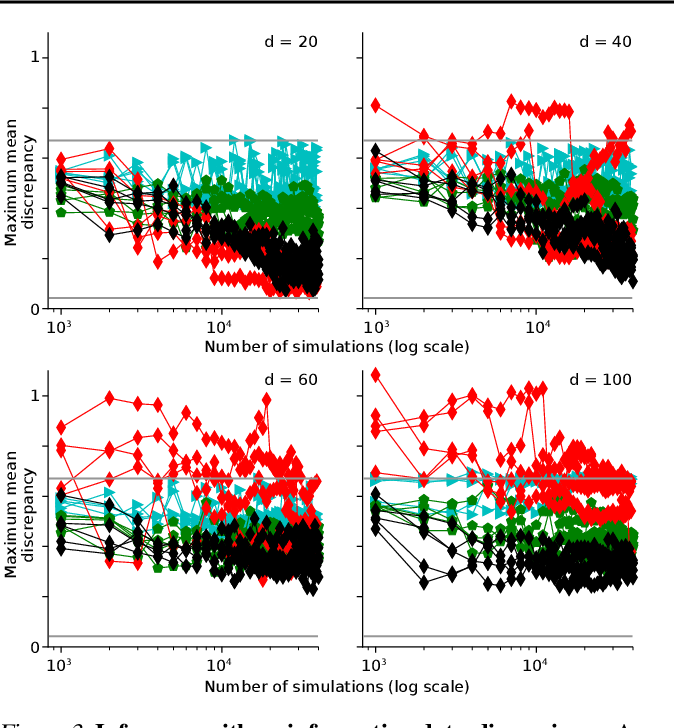 Figure 4 for Automatic Posterior Transformation for Likelihood-Free Inference