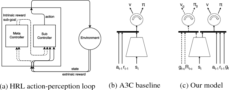 Figure 1 for Feature Control as Intrinsic Motivation for Hierarchical Reinforcement Learning