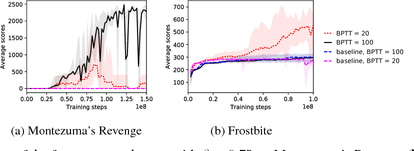Figure 3 for Feature Control as Intrinsic Motivation for Hierarchical Reinforcement Learning