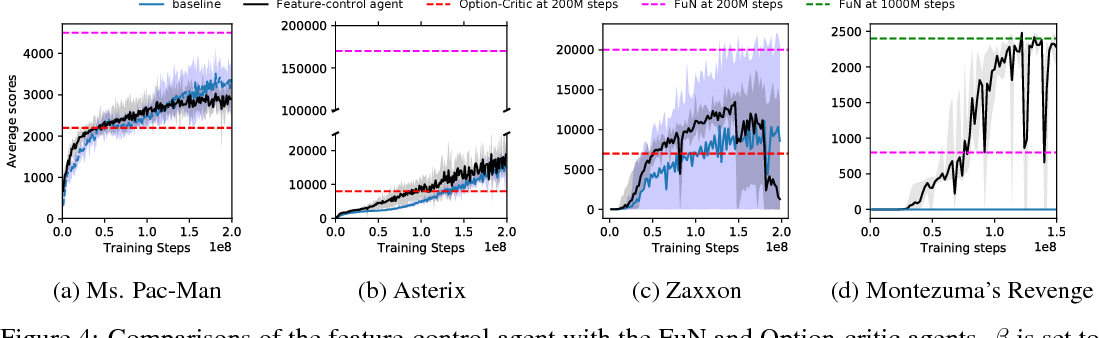 Figure 4 for Feature Control as Intrinsic Motivation for Hierarchical Reinforcement Learning