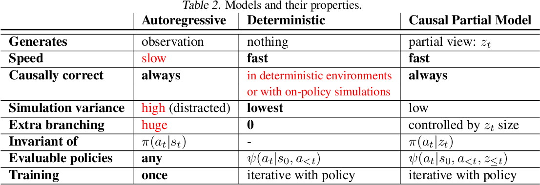 Figure 4 for Causally Correct Partial Models for Reinforcement Learning