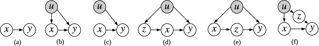 Figure 3 for Causally Correct Partial Models for Reinforcement Learning