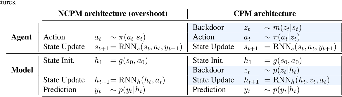 Figure 2 for Causally Correct Partial Models for Reinforcement Learning