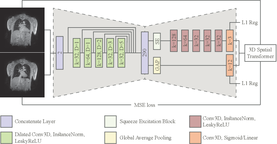 Figure 1 for Linear and Deformable Image Registration with 3D Convolutional Neural Networks