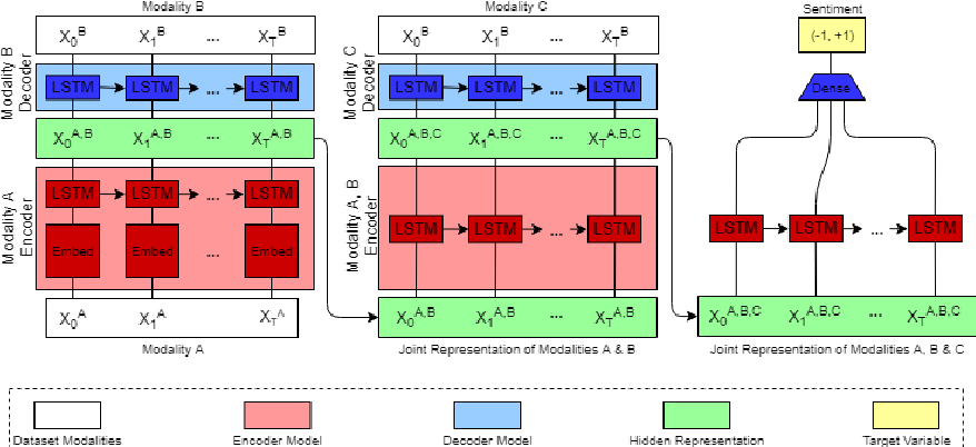 Figure 3 for Seq2Seq2Sentiment: Multimodal Sequence to Sequence Models for Sentiment Analysis