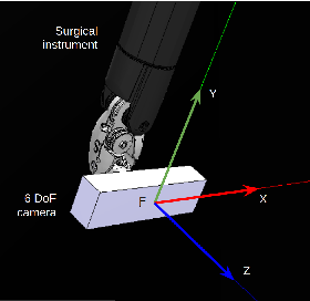 Figure 2 for Orientation Matters: 6-DoF Autonomous Camera Movement for Minimally Invasive Surgery