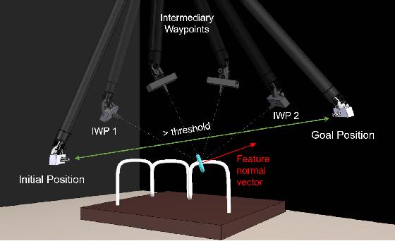 Figure 3 for Orientation Matters: 6-DoF Autonomous Camera Movement for Minimally Invasive Surgery