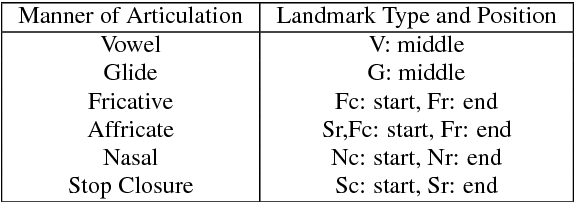 Figure 2 for Improved ASR for Under-Resourced Languages Through Multi-Task Learning with Acoustic Landmarks