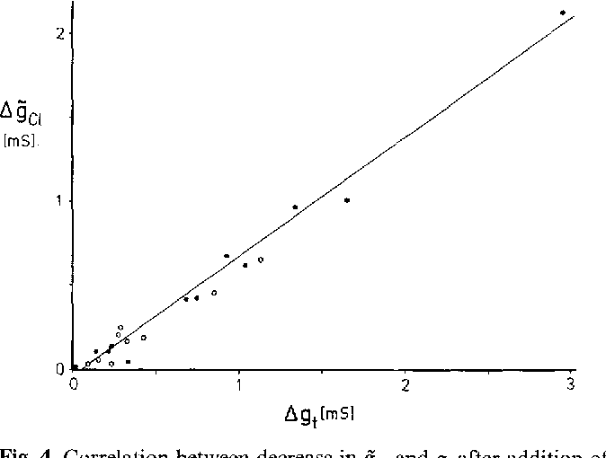 Fig. 4. Correlation between decrease in gcl and gt after addition of 2 retool/1 Ni 2 + to the external bath. Tissue (skin of Rana esculenta) was pretreated with 25 mmol/1 procaine to increase chloride-related tissue conductance. Each point represents the mean values of gc~ and gt for 2 - 3 consecutive periods before and after Ni 2+. Open and filled symbols refer to partial chloride conductance obtained from measurement of influx and efflux of C1-36, respectively