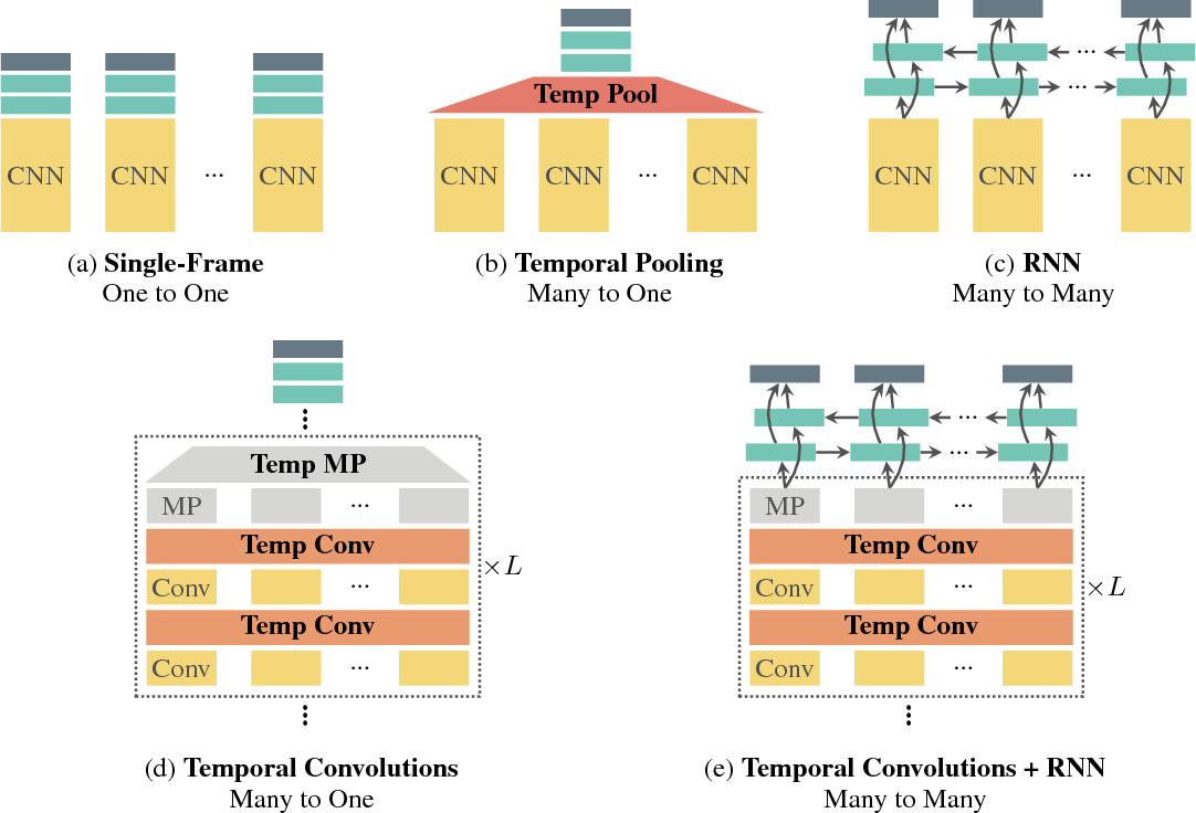 Figure 1 for Beyond Temporal Pooling: Recurrence and Temporal Convolutions for Gesture Recognition in Video