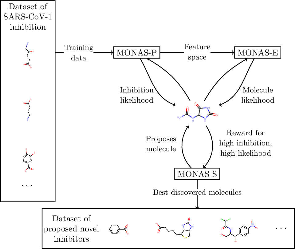 Figure 1 for Automatic design of novel potential 3CL$^{\text{pro}}$ and PL$^{\text{pro}}$ inhibitors