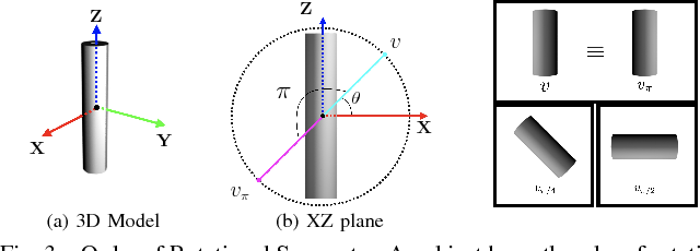 Figure 3 for Pose Estimation for Objects with Rotational Symmetry