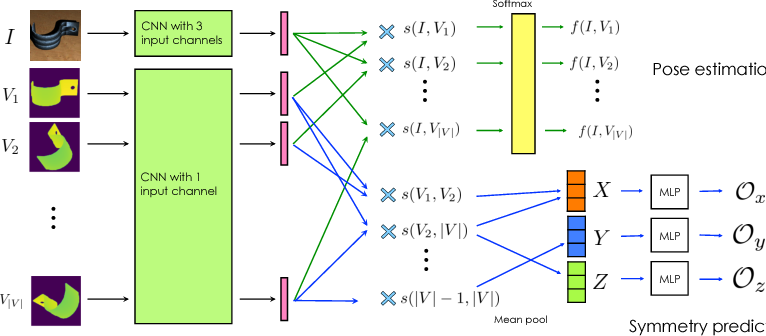 Figure 4 for Pose Estimation for Objects with Rotational Symmetry