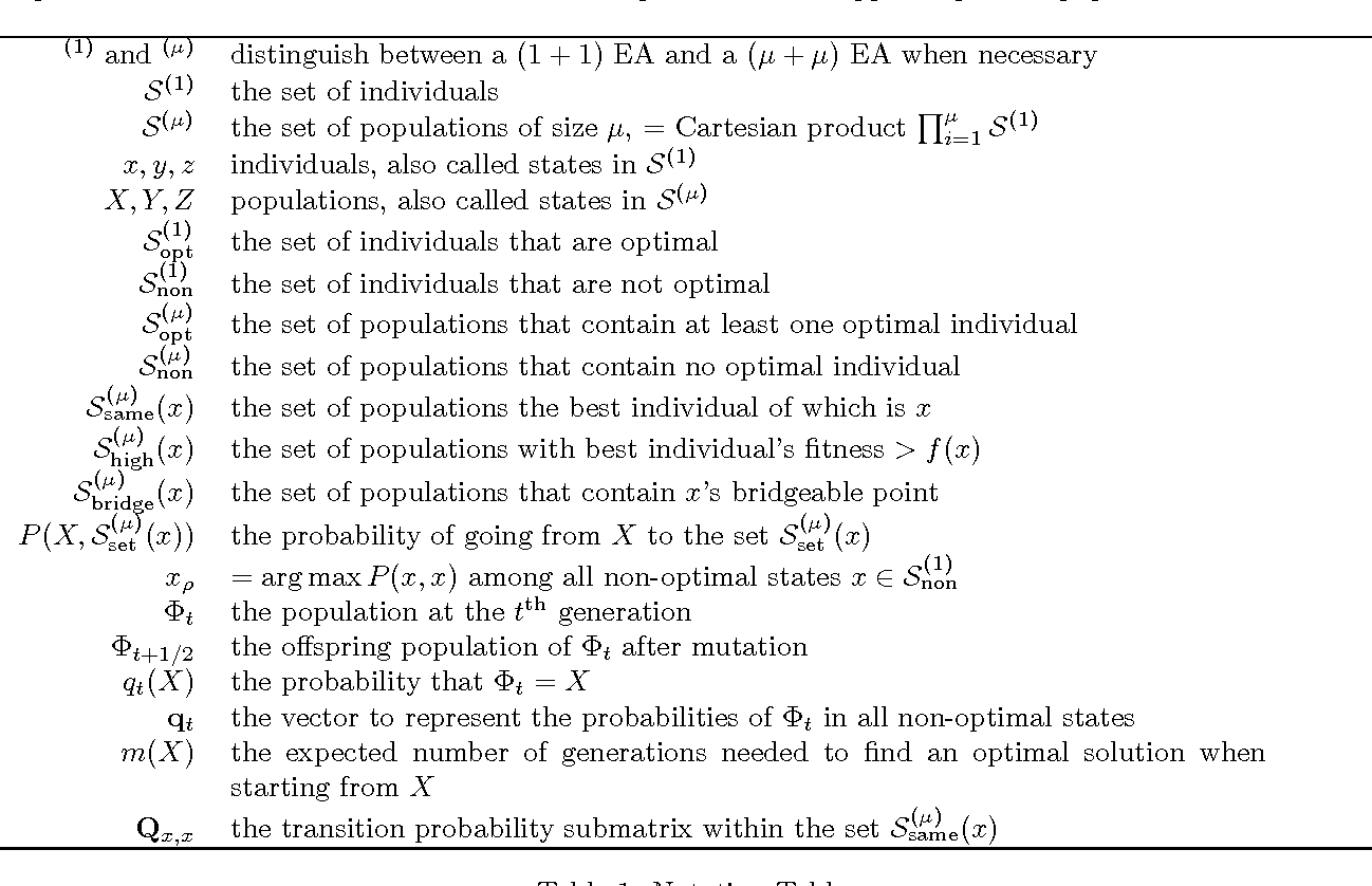 Figure 1 for Novel Analysis of Population Scalability in Evolutionary Algorithms