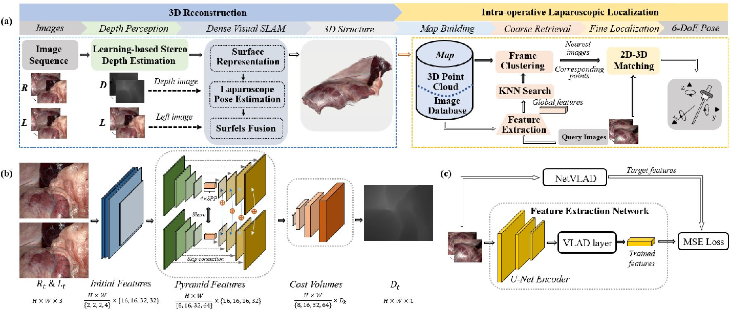 Figure 1 for Stereo Dense Scene Reconstruction and Accurate Laparoscope Localization for Learning-Based Navigation in Robot-Assisted Surgery