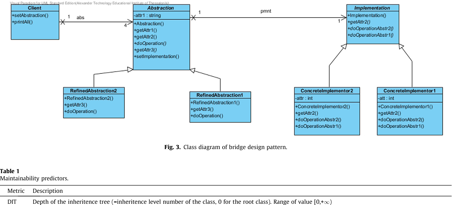 A methodology to assess the impact of design patterns on software ...