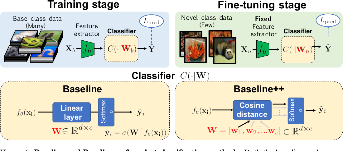 Figure 1 for A Closer Look at Few-shot Classification