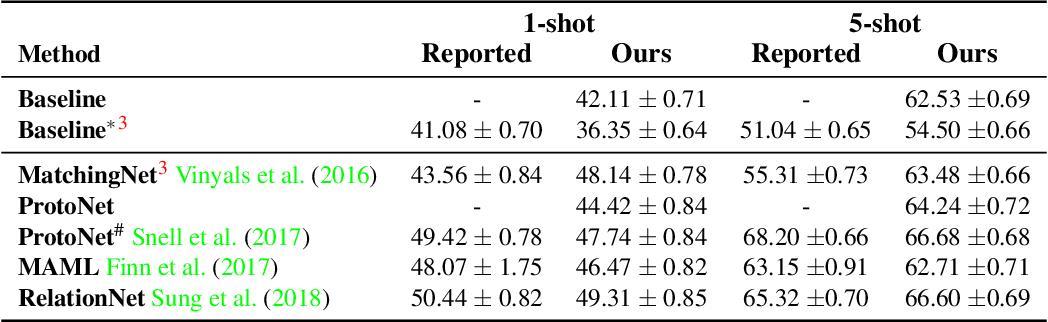 Figure 2 for A Closer Look at Few-shot Classification
