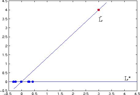 Figure 1 for A Novel M-Estimator for Robust PCA