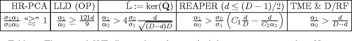 Figure 2 for A Novel M-Estimator for Robust PCA