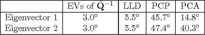 Figure 4 for A Novel M-Estimator for Robust PCA