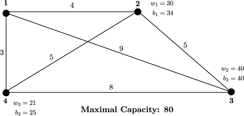 Figure 1 for A Non-Dominated Sorting Based Customized Random-Key Genetic Algorithm for the Bi-Objective Traveling Thief Problem