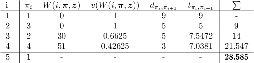 Figure 2 for A Non-Dominated Sorting Based Customized Random-Key Genetic Algorithm for the Bi-Objective Traveling Thief Problem