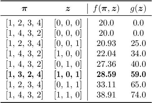 Figure 3 for A Non-Dominated Sorting Based Customized Random-Key Genetic Algorithm for the Bi-Objective Traveling Thief Problem