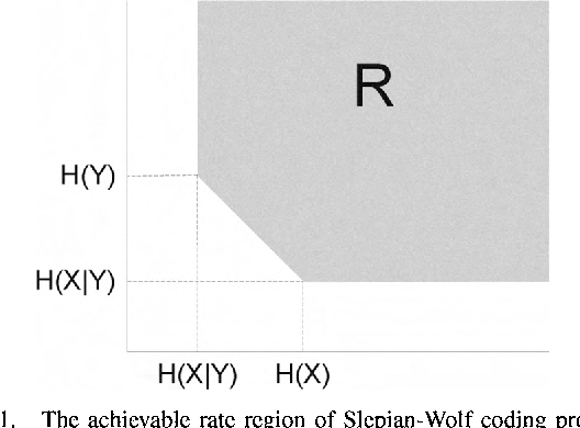 Fig . I. The achievable rate region of Slepian-Wolf coding problem
