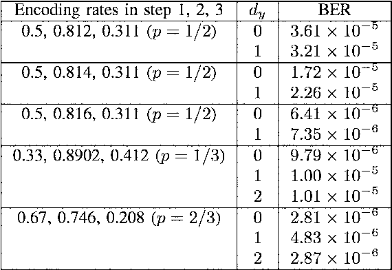 TABLE I OVERALL CODE PERFORMANCE OPERATING UNDER DIFFERENT dy FOR, P == 1/2, p == 1/3 AND P == 2/3, RESPECTIVELY.