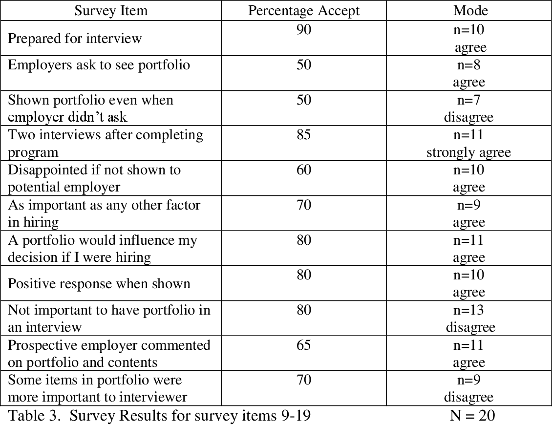 Table 3 from Career College Students' Perceptions of