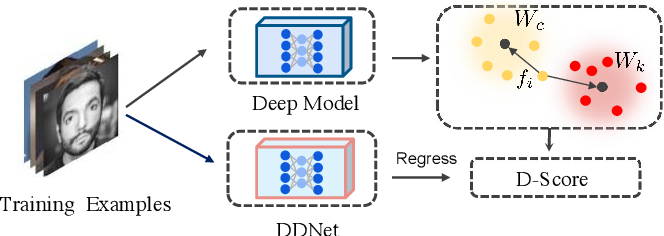 Figure 1 for Discriminability Distillation in Group Representation Learning