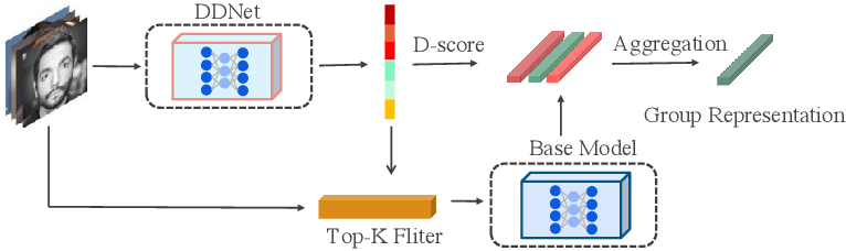 Figure 3 for Discriminability Distillation in Group Representation Learning