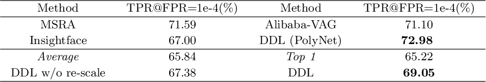 Figure 4 for Discriminability Distillation in Group Representation Learning