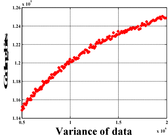 Figure 1 for Globally Variance-Constrained Sparse Representation and Its Application in Image Set Coding