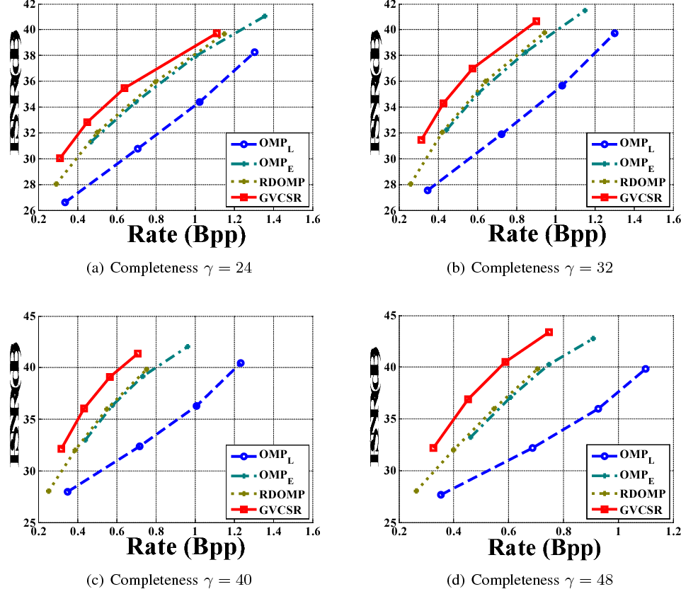Figure 4 for Globally Variance-Constrained Sparse Representation and Its Application in Image Set Coding