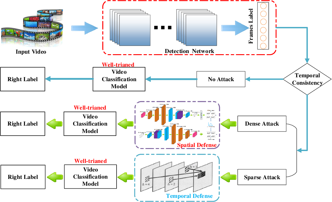 Figure 1 for Identifying and Resisting Adversarial Videos Using Temporal Consistency