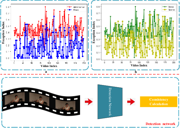 Figure 3 for Identifying and Resisting Adversarial Videos Using Temporal Consistency