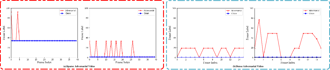 Figure 4 for Identifying and Resisting Adversarial Videos Using Temporal Consistency