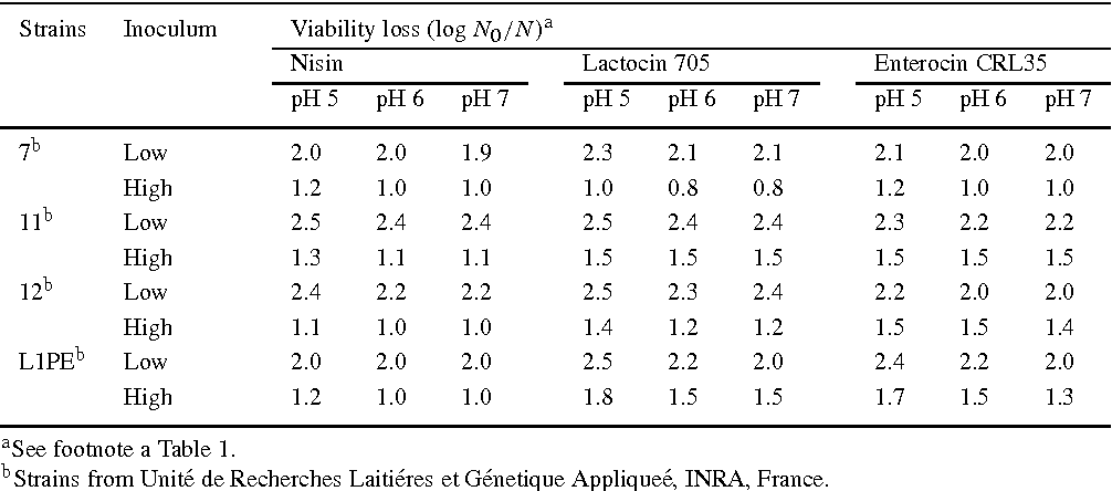 Table 2. Growth inhibition of Listeria innocua by nisin, lactocin 705 and enterocin CRL35 at 30 ◦C and different pH.